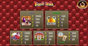 Foxin Wins vinsttabell