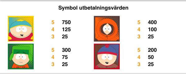 South Park vinsttabell