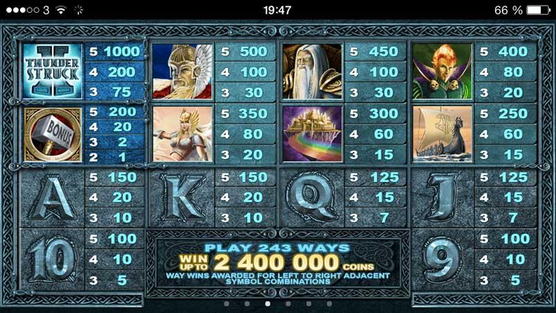 Игровой автомат Tomb Raider — Играйте в данную азартную игру бесплатно