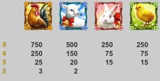 Easter Eggs vinstsymboler