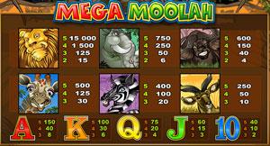 Mega Moolah vinsttabell