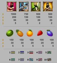 Ninja Fruits vinsttabell